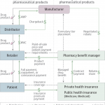 A Look at Financing & Distribution in U.S. Pharmaceuticals